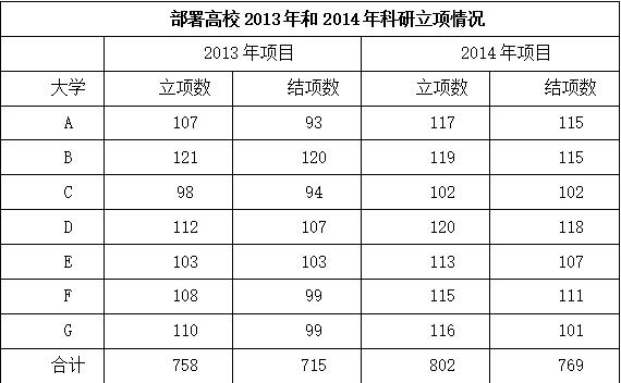 2018年11月新疆生产建设兵团考试《行政职业能力测验》真题(综合管理类)(图6)