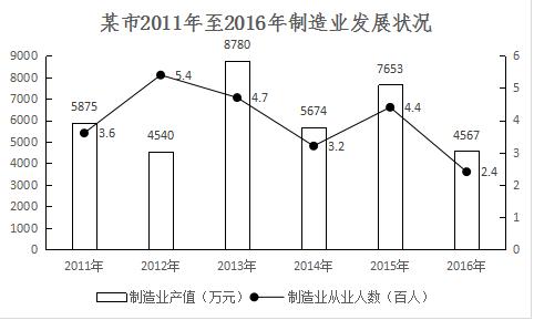 2018年11月新疆生产建设兵团考试《行政职业能力测验》真题(综合管理类)(图7)