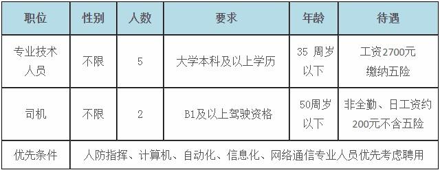 河北衡水市人民防空办公室招聘工作人员7人公告(图1)