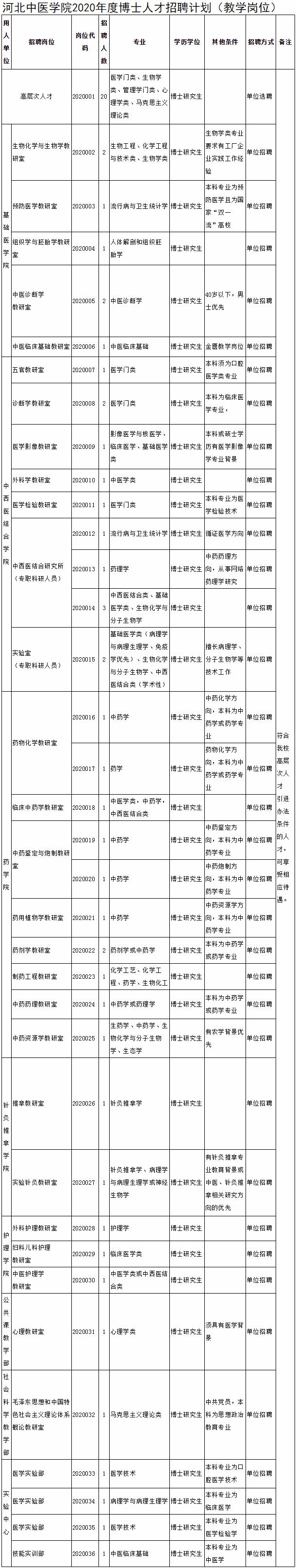 2020年河北中医学院诚聘海内外英才公告(教学岗位)(图1)