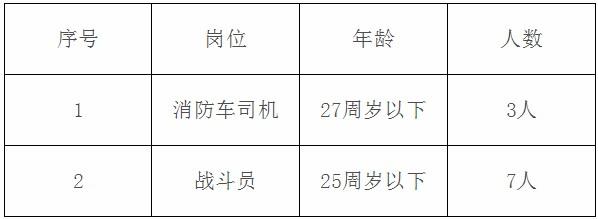 河北保定唐县人力资源和社会保障局招聘消防员10人公告(图1)