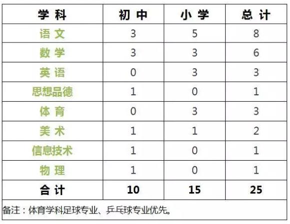 天津滨海新区生态城北师大附校招聘25名教师简章(图1)