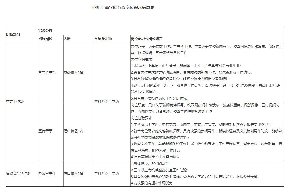 2020年四川工商学院2020年公开招聘行政岗位工作人员3人公告(图1)