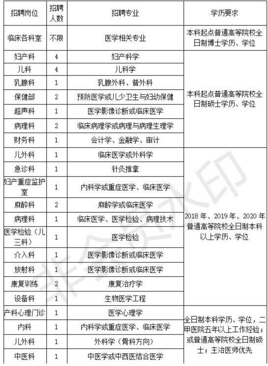 2020年安阳市妇幼保健院公开招聘工作人员公告(图1)