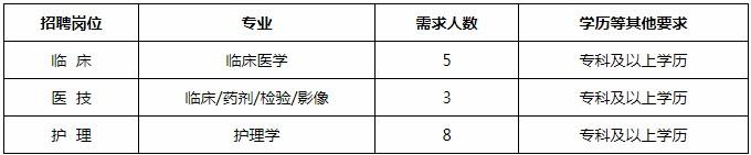 河北保定徐水区妇幼保健院招聘医学专业技术人员16人公告(图1)