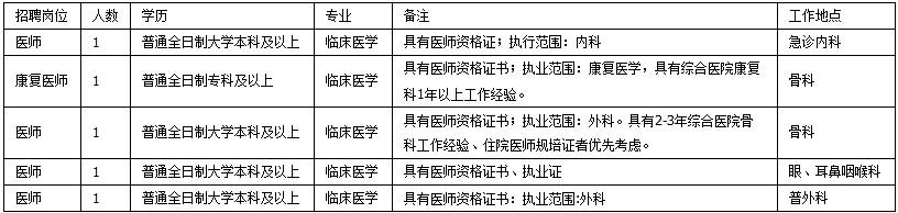 2020年云南昆明市西山区人民医院医师招聘5人公告(图1)