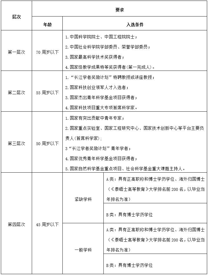 2020年贵州师范学院人才引进80人公告(图1)