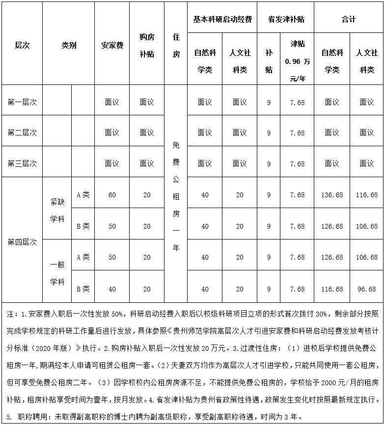 2020年贵州师范学院人才引进80人公告(图2)
