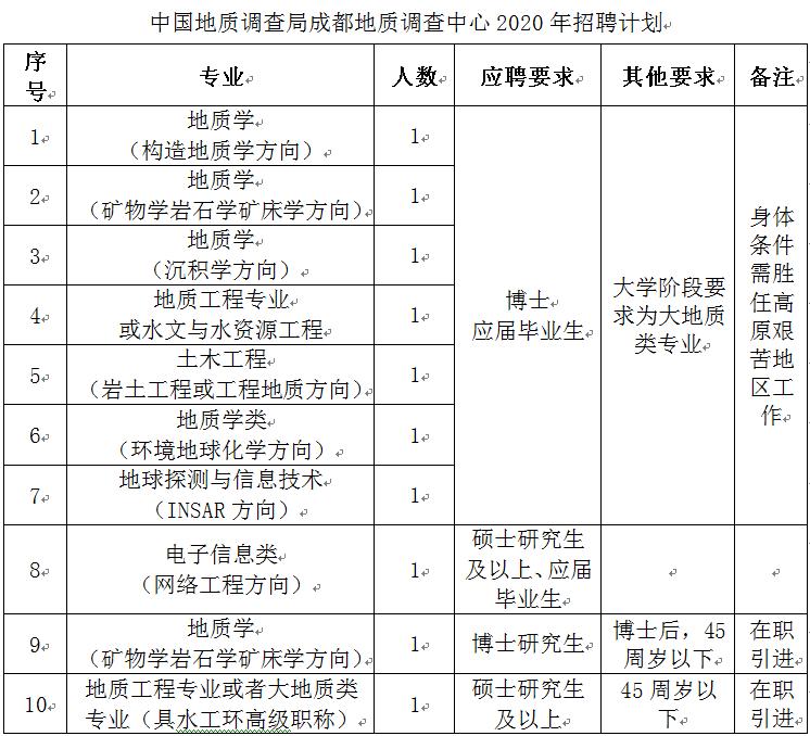 2020年中国地质调查局成都地质调查中心招聘10人公告(图1)