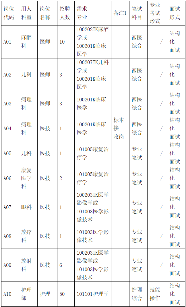 2020年安徽蚌埠医学院第一附属医院招聘78人公告(图1)