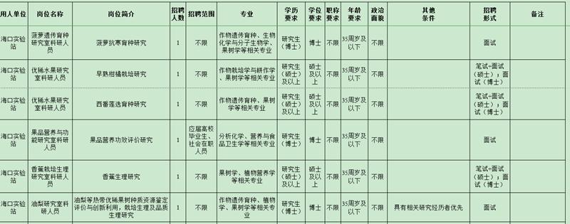 2020年中国热带农业科学院海口实验站招聘6人公告(图1)