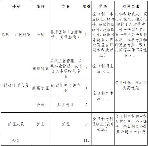 2020年湖北荆门钟祥市人民医院招聘112人公告(图1)