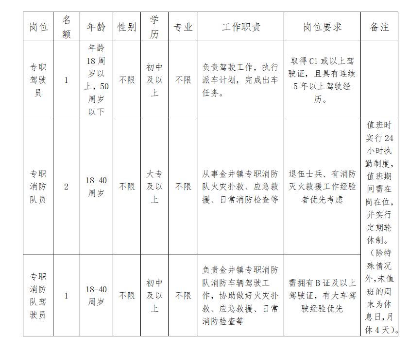 2020年福建泉州晋江市金井镇人民政府招聘4人公告(图1)