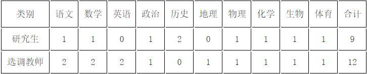 2020年安徽阜阳七中(合肥一中阜阳校区)招聘21人公告(图1)