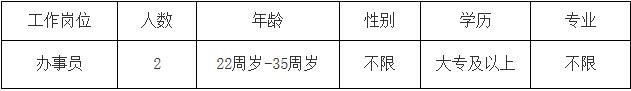 福建福州市仓山区委统战部编外人员招聘2人简章(图1)