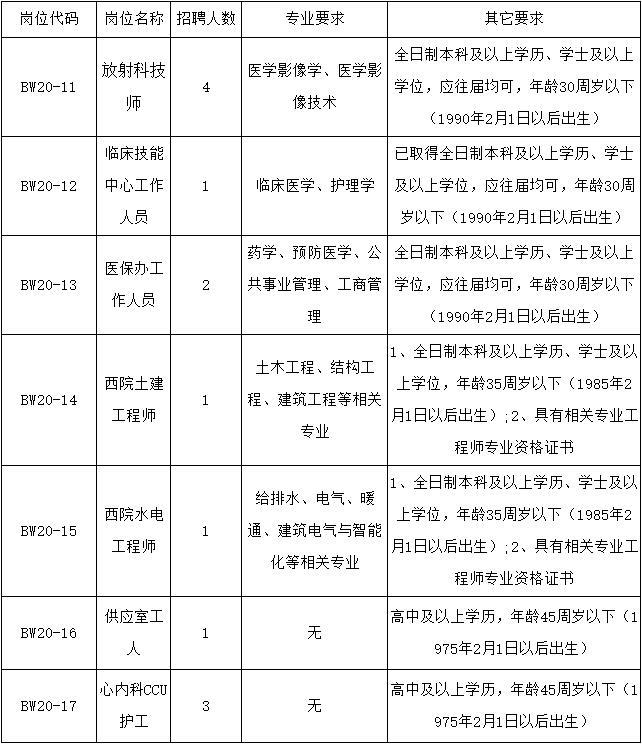 2020年福建医科大学附属协和医院招聘13人启事(三)(图1)
