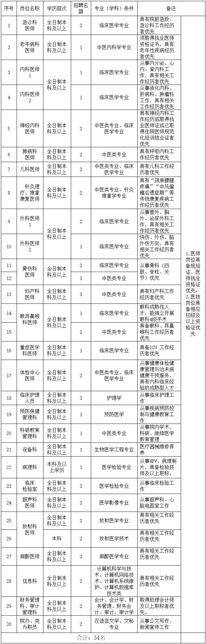 2020年重庆开州区中医院招录与引进54人公告(图1)