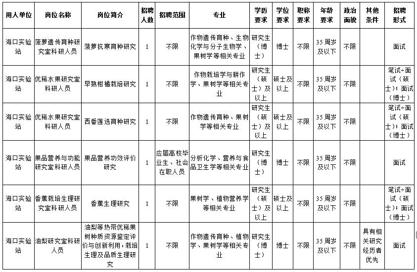 2020年中国热带农业科学院海口实验站招聘公告(图1)