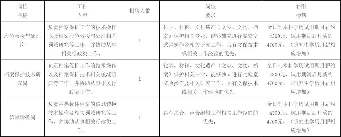 广东省档案馆合同制工作人员招聘3人公告(图1)