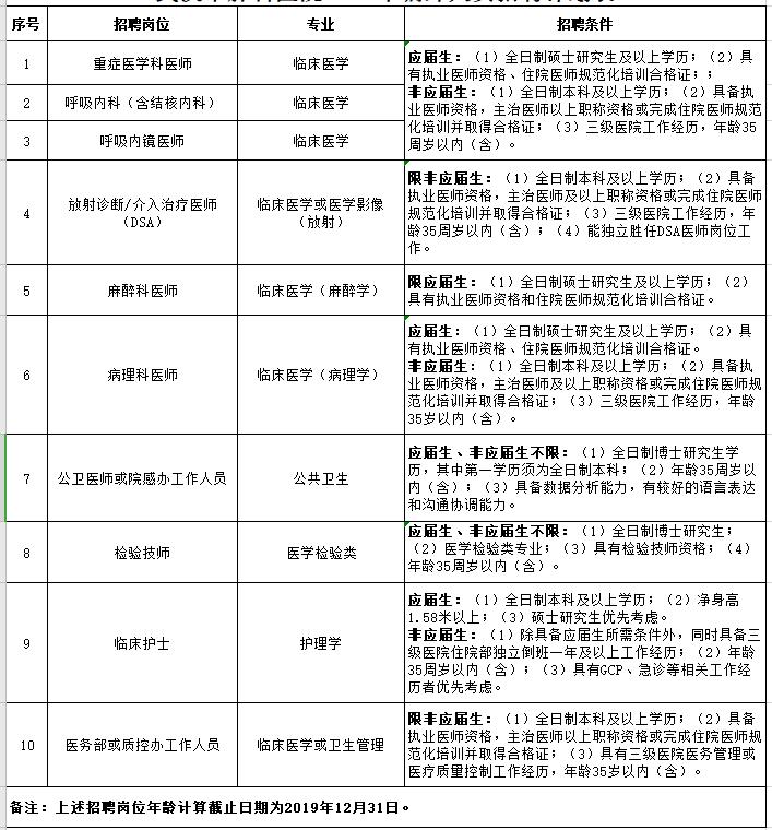 湖北武汉市肺科医院招聘公告(图1)