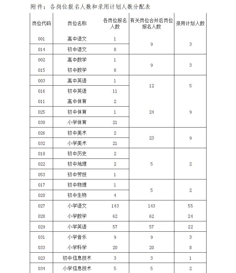 2020年江苏苏州市吴江区备案制教师招聘考试相关公告(图5)