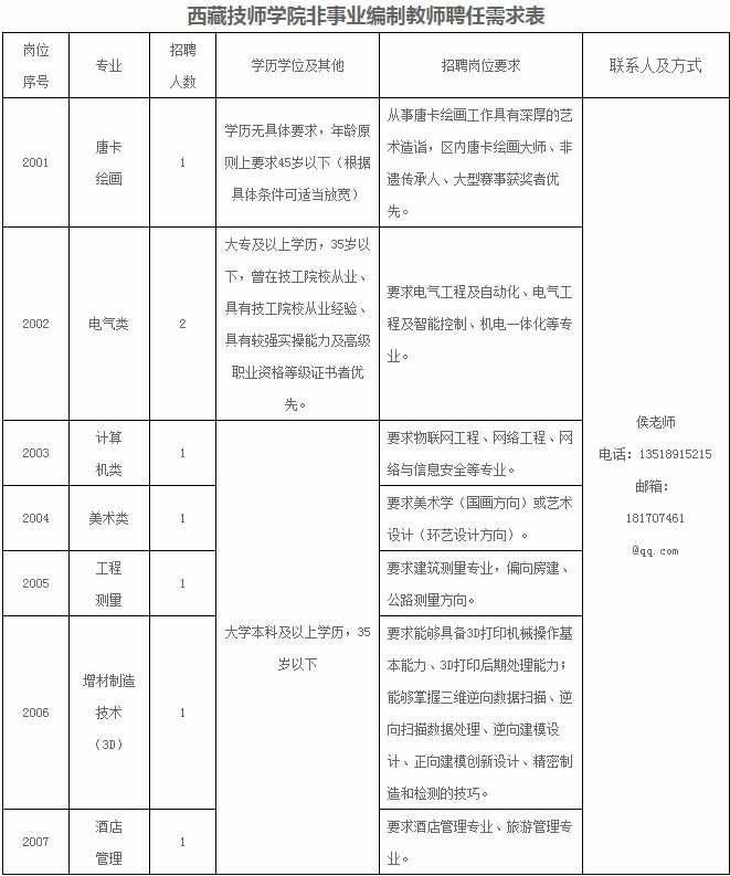 西藏技师学院非事业编制教师聘任8人公告(图1)