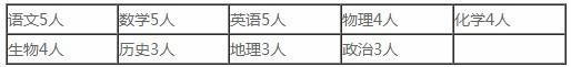 2020年河北沧州东光县第一中学教师招聘36人公告(图1)