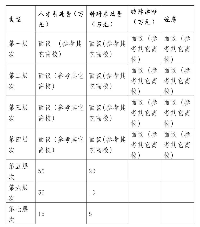 2020年内蒙古包头医学院高层次人才招聘110人公告(图2)