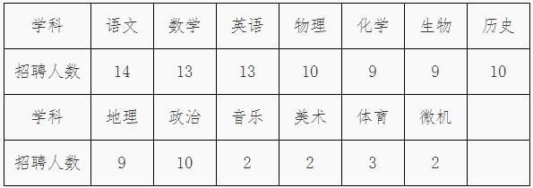 2020年河北沧州任丘第一中学招聘高中教师106人公告(图1)
