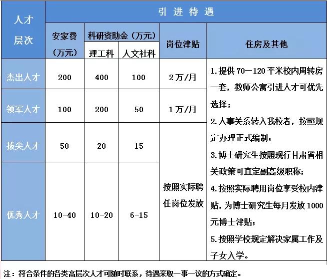 2020年甘肃天水师范学院人才引进公告(图1)