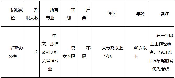 海南定安县爱国卫生运动委员会办公室招聘编外人员2人公告(图1)