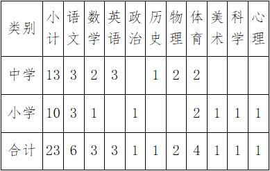 2020年海南文昌学校教师招聘23人公告(图1)