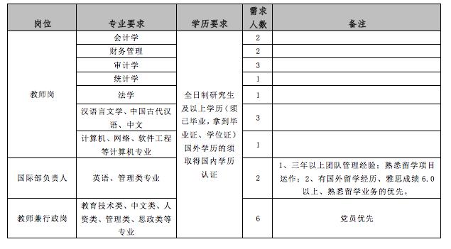 贵州财经大学商务学院教师招聘21名公告(图1)