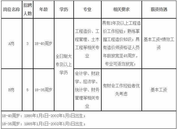 河北承德双桥区财政局招聘派遣制工作人员8人公告(图1)
