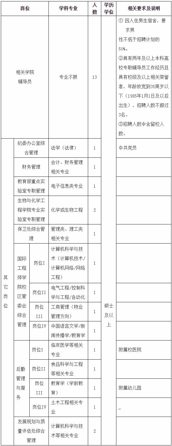 2020年安徽工程大学辅导员及管理人员招聘公告(图1)