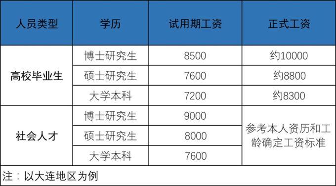 2020年海军大连舰艇学院招考文职人员75人公告(图1)