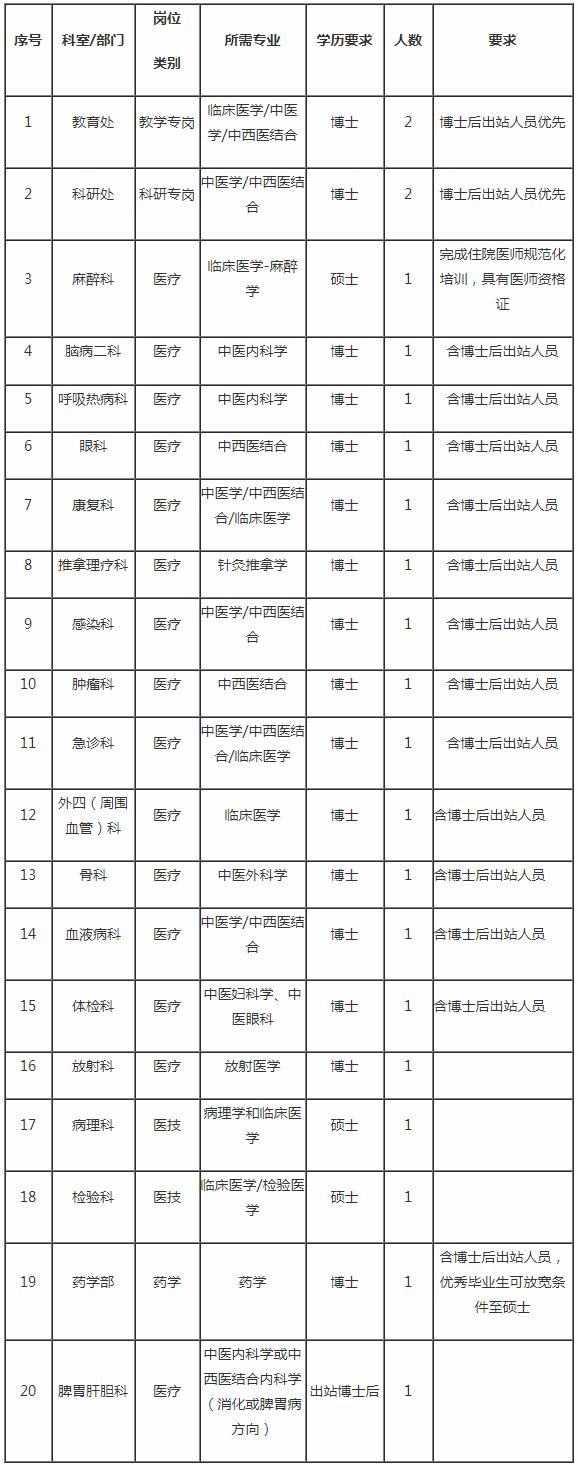 北京中医药大学东方医院2020年应届毕业生招聘公告(图1)