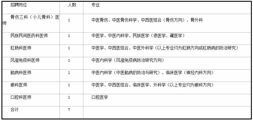 2020年云南玉溪市中医医院提前招聘编制内工作人员7人公告(图1)