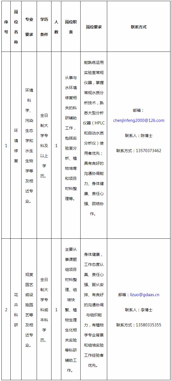 广东省农业科学院环境园艺研究所招聘科辅人员2人公告(图1)