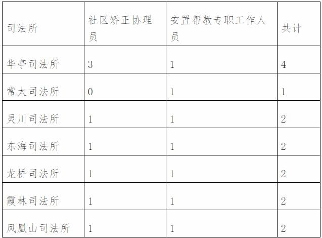 福建莆田城厢区司法局招聘编外工作人员15人公告(图1)