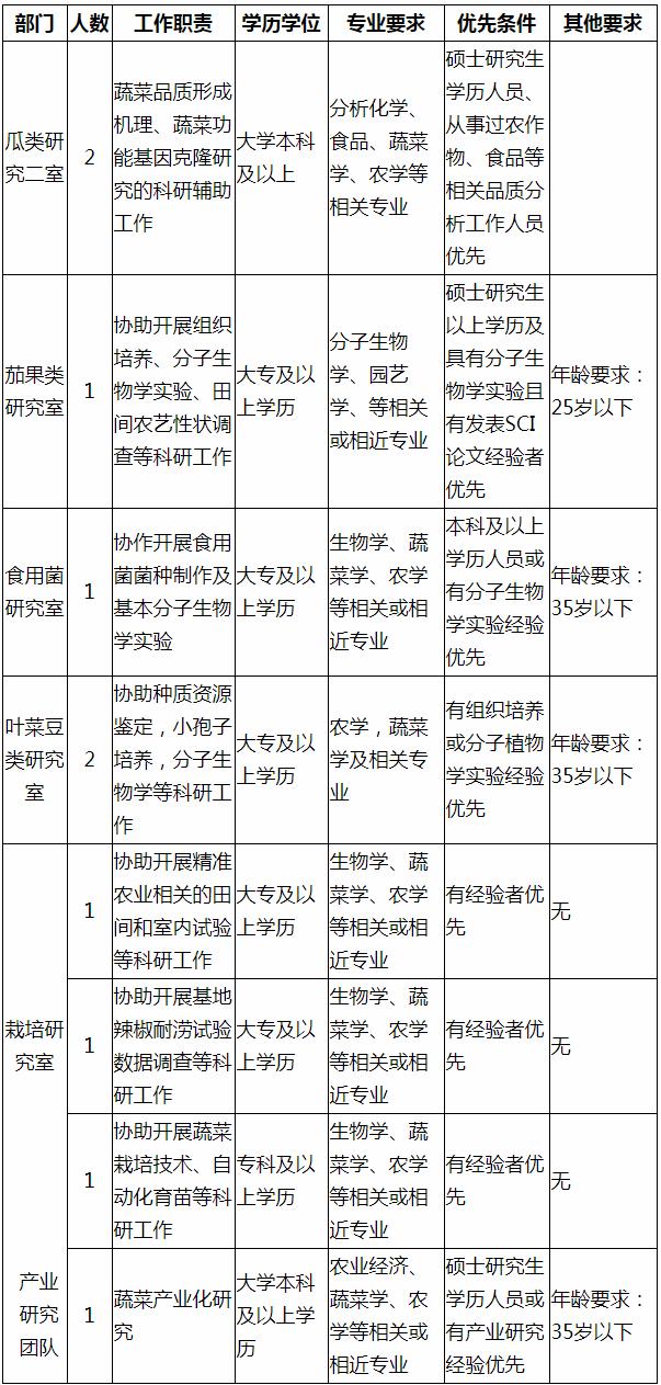 广东省农业科学院蔬菜研究所招聘实验室科辅人员10人启事(图1)