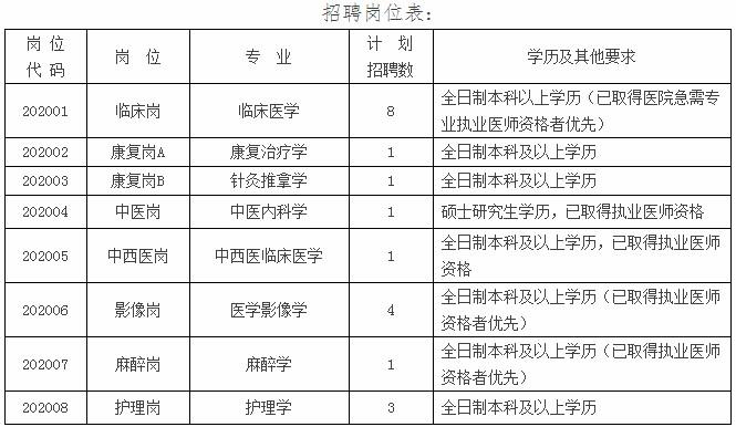 2020年河北衡水市第六人民医院招聘20人方案(图1)