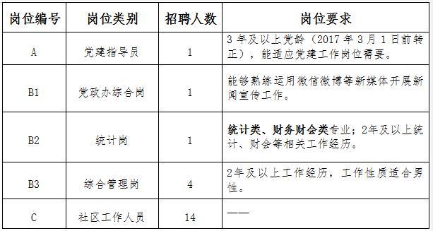 江苏无锡市梁溪区金匮街道招聘编外工作人员21人公告(图1)