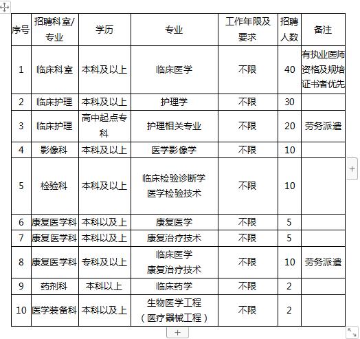 2020年河南南阳镇平县人民医院招聘134人公告(图1)