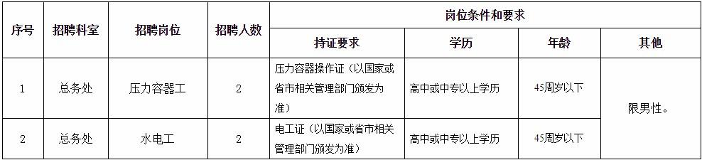 安徽合肥市第三人民医院紧缺岗位人员招聘4人公告(总务处)(图1)