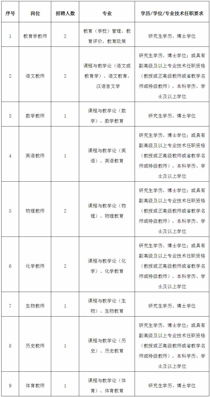 2020年福建教育学院招聘高层次人才13人方案(图1)