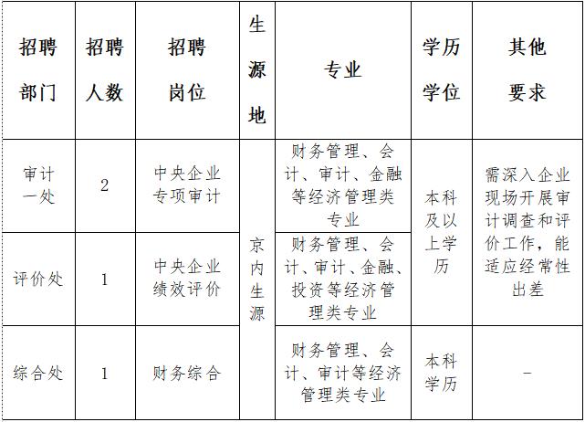 北京国务院国资委国企绩效评价中心2020年招聘公告(4人)(图1)