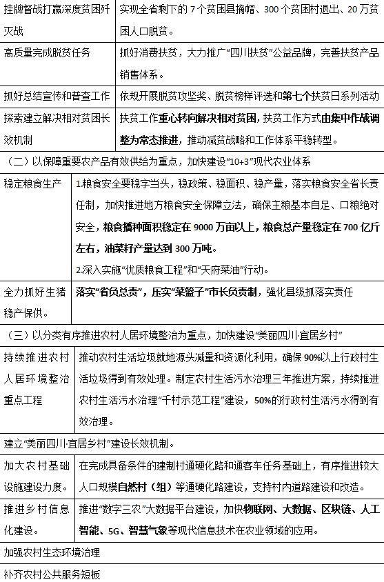 """四川《关于推进""""三农""""工作补短板强弱项确保如期实现全面小康的意见》中的考点(图1)"""