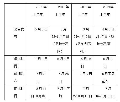 云南省事业单位备考