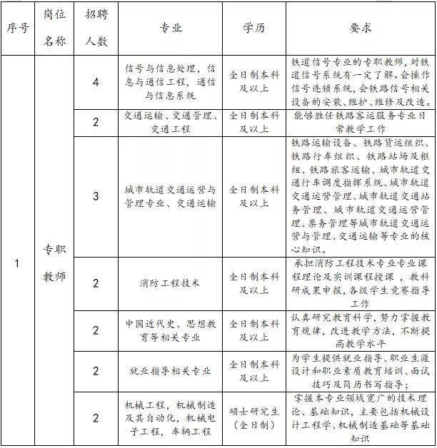 2020年陕西西安铁道技师学院招聘教师43人公告(图1)